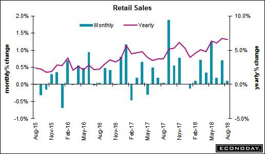 Retail Sales. Econoday.