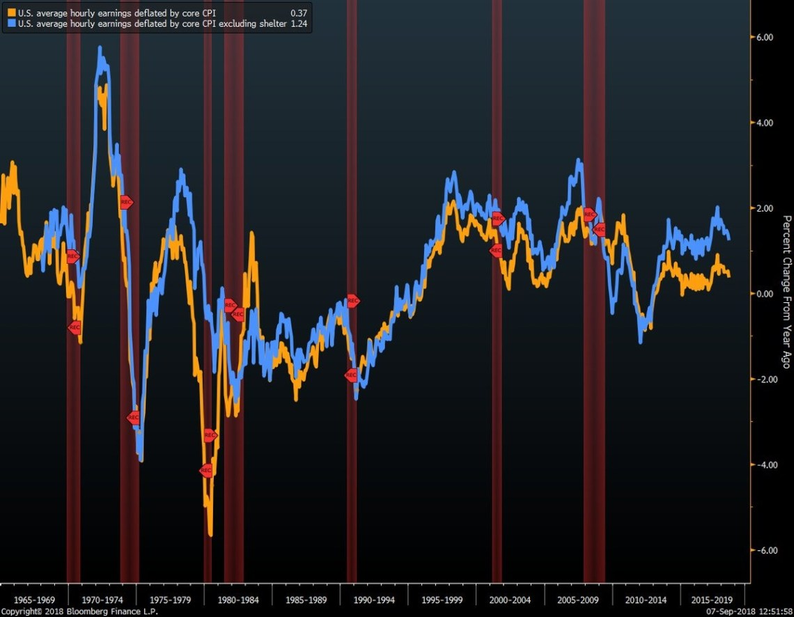 US average hourly earnings deflated by core CPI. US average hourly earnings deflated by core CPI excluding shelter. Bloomberg.