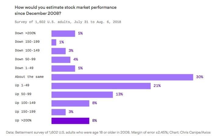 Estimate Stock Market Performance Since December 2008 Survey. Betterment.