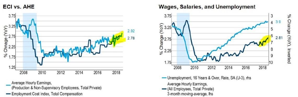 ECI vs AHE. Wages, Salaries, And Unemployment. Twitter @HayekAndKeynes