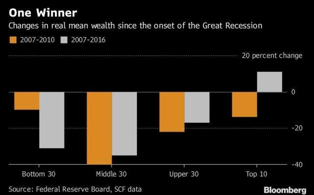 Changes in real mean wealth since the onset of the great recession. Bloomberg.