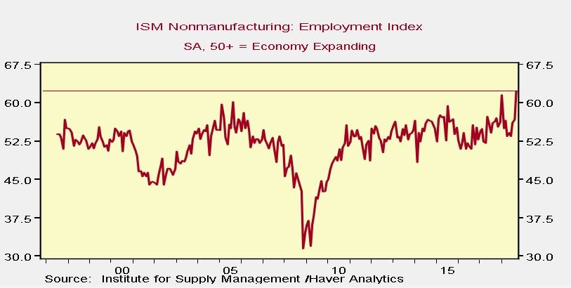 ISM Nonmanufacturing: Employment Index. Haver Analytics.