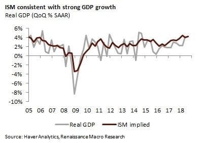 Real GDP QoQ % Seasonally Adjusted Annual Rate. Renaissance Macro Research.