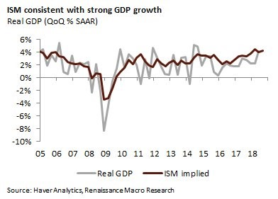 Real GDP QoQ % Seasonally Adjusted Annual Rate. Renaissance Macro Research.