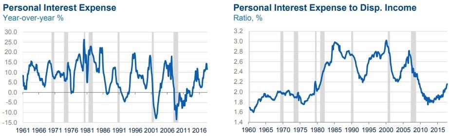 Personal Interest Expense YoY %, Personal Interest Expense to Disp. Income Ratio,%. Twitter @ Vishishtaya.