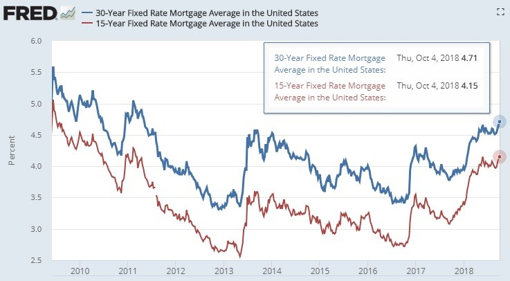 15 vs 30 Year Fixed Rate Mortgage Average in US. FRED.