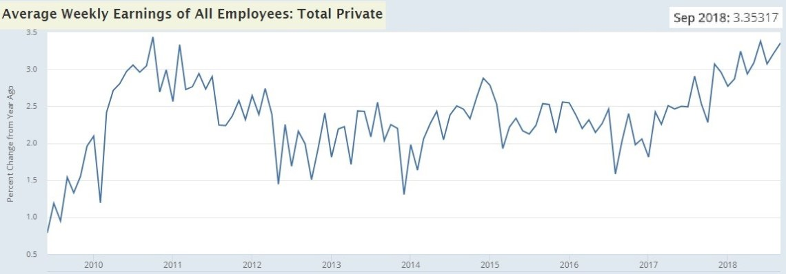 Average Weekly Earnings of All Employees: Total Private. FRED.