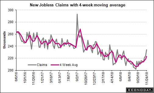 3 Week Increase In Jobless Claims
