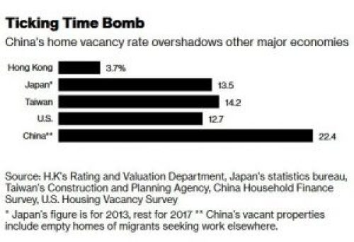 Chinese Vacancies