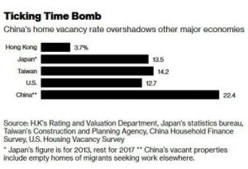 Chinese Vacancies