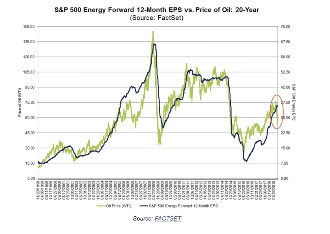 Energy EPS Vs Earnings