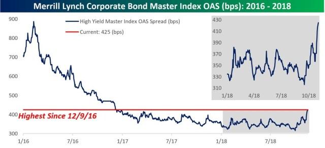 High Yield OAS