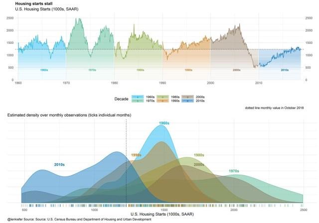 Housing Start Cycles