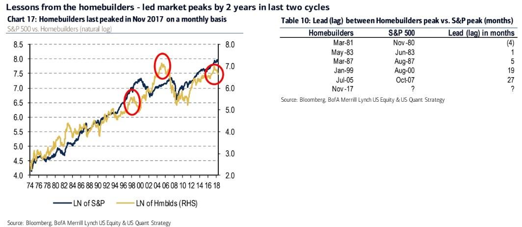 Housing Stocks
