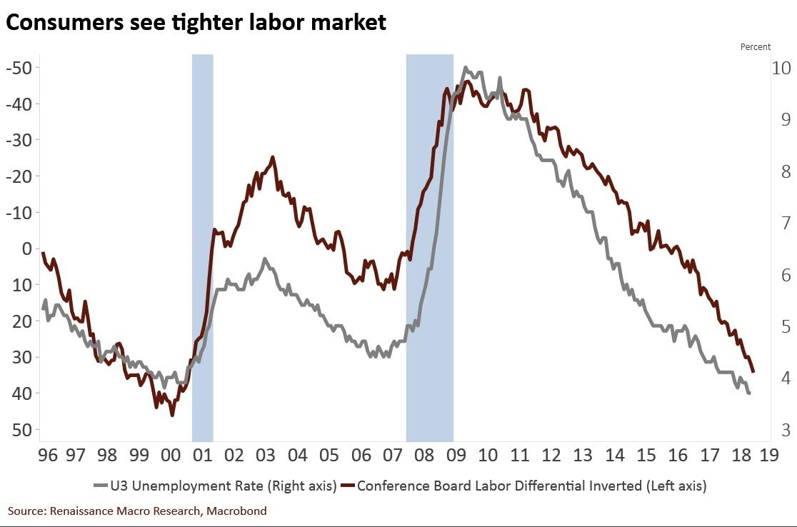 Jobs Survey Versus U3