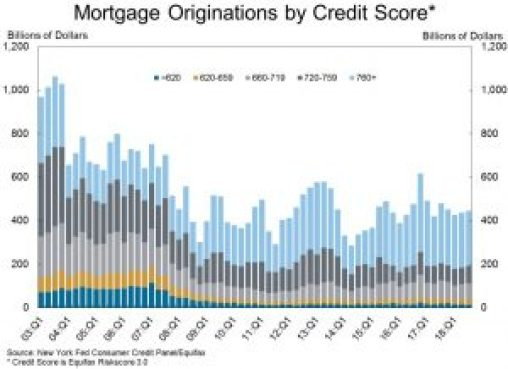 Mortgage Origination Credit Scores
