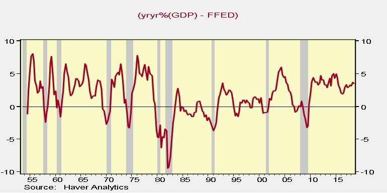 Nominal GDP Minus Fed Funds Rate
