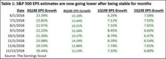 November 13 EPS Estimates