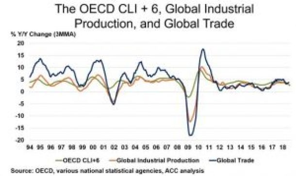 OECD Leading Index