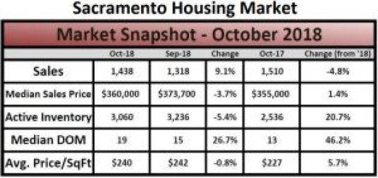 Sacramento Housing