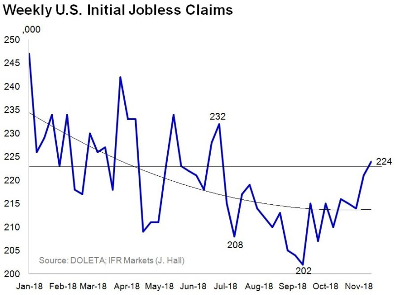 Spiking Jobless Claims