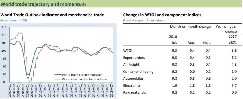 WTO Outlook