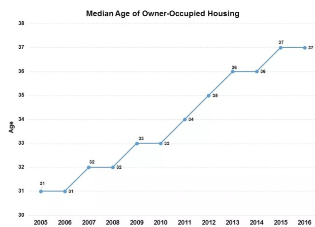 Median Age of Homeowners