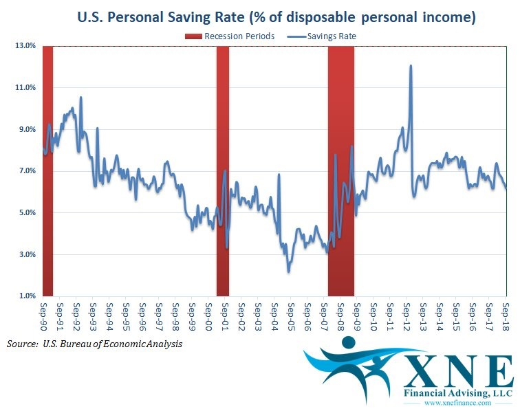 Declining Savings Rate