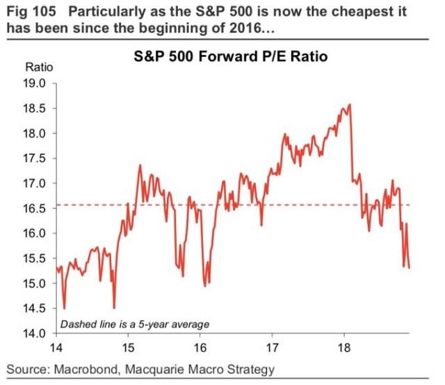 Forward S&P 500 PE