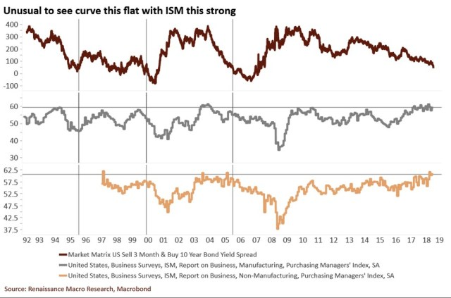 ISM Vs Yield Curve