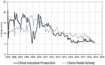 Slowing Chinese Growth