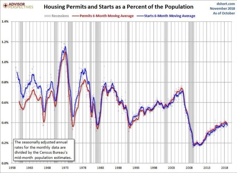 Starts & Permits % Of Population