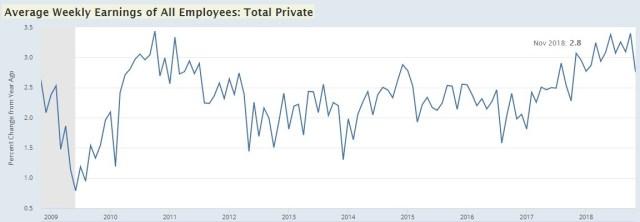 Weekly Earnings Growth