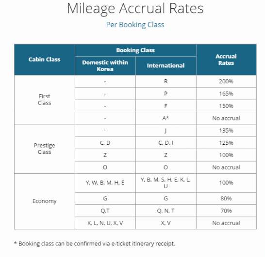 korean-air-mileage-accrual-rates