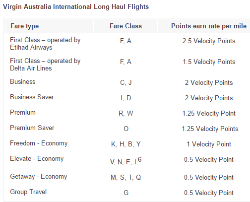 Virgin Australia Long Haul Flights earning rates