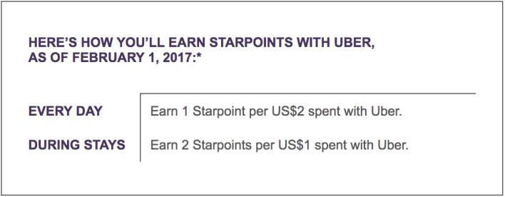 SPG Uber Promo