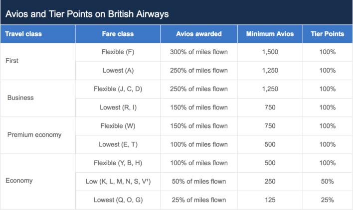 British Airways Earning