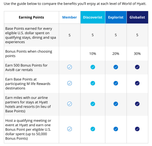 Hyatt Elite Status Benefits