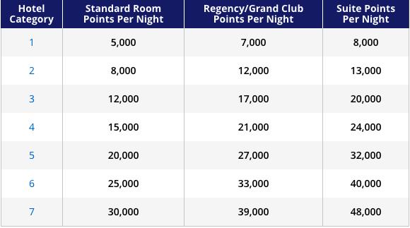 Hyatt Hotel Categories
