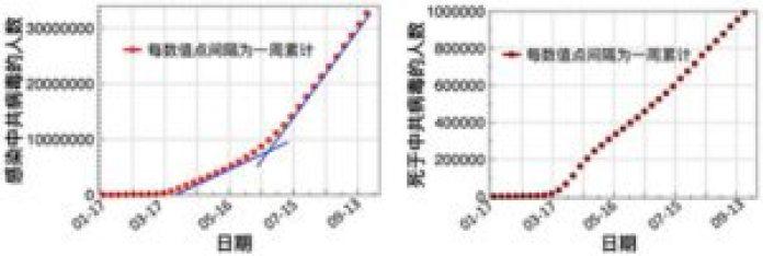 图一:全球感染中共病毒的人数曲线(左)以及死于中共病毒的人数曲线(右)(数据来源:WHO官网)