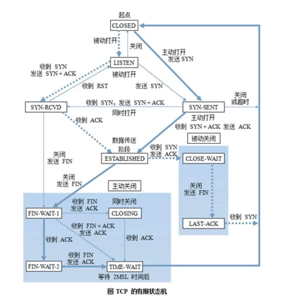 【網絡編程】用有限狀態機來處理業務邏輯 - 康康的博客 - CSDN博客