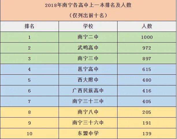 南寧中考在即,2019年南寧重點高中最新排名出爐,誰才是最強高中? - 簡書