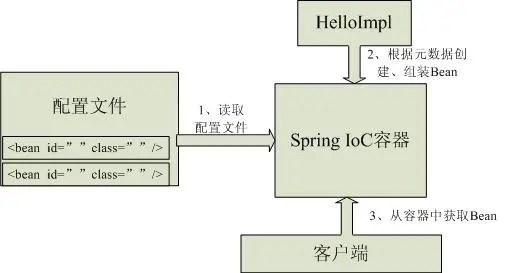 Spring思维导图二,让Spring不再难懂(ioc篇) - 第6张  | Hello word !