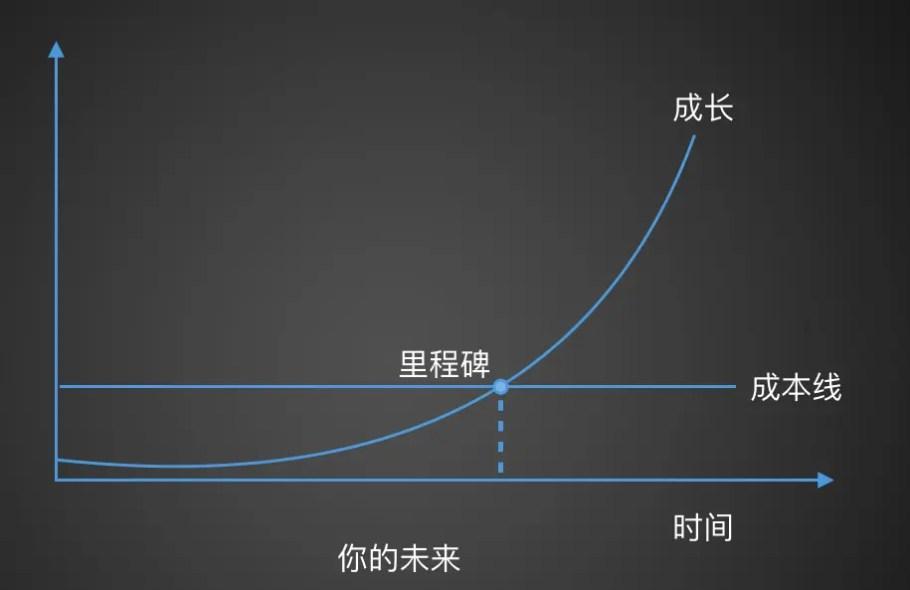 進步,是個看似斜率為零的曲線