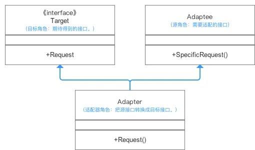 类适配器的UML图