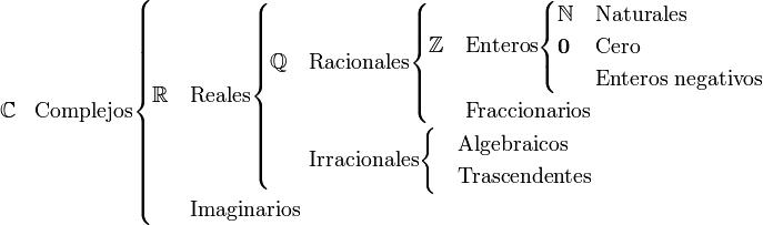 \begin{array}{ll}     \mathbb{C} & \mbox{Complejos}     \begin{cases}          \mathbb{R} & \mbox{Reales}         \begin{cases}             \mathbb{Q} & \mbox{Racionales}                 \begin{cases}                     \mathbb{Z} & \mbox{Enteros}                     \begin{cases}                         \mathbb{N}     & \mbox{Naturales} \\                         \boldsymbol{0} & \mbox{Cero} \\                                        & \mbox{Enteros negativos}                     \end{cases}\\                                 & \mbox{Fraccionarios}                 \end{cases}\\                        & \mbox{Irracionales}                             \begin{cases}                                & \mbox{Algebraicos} \\                                & \mbox{Trascendentes}                             \end{cases}         \end{cases}\\          & \mbox{Imaginarios}     \end{cases}    \end{array}