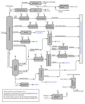 Olieraffinadery  Wikipedia