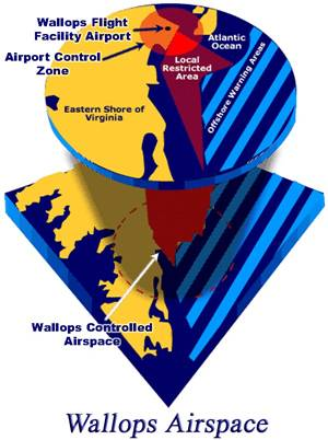 NASA Wallops Flight Facility Airspace
