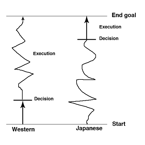 japanese-vs-western-decisionmaking