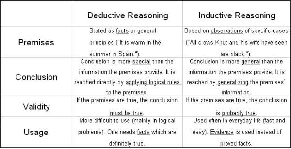 English: Induction vs deduction